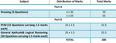 Distribution of Marks for NATA 2020